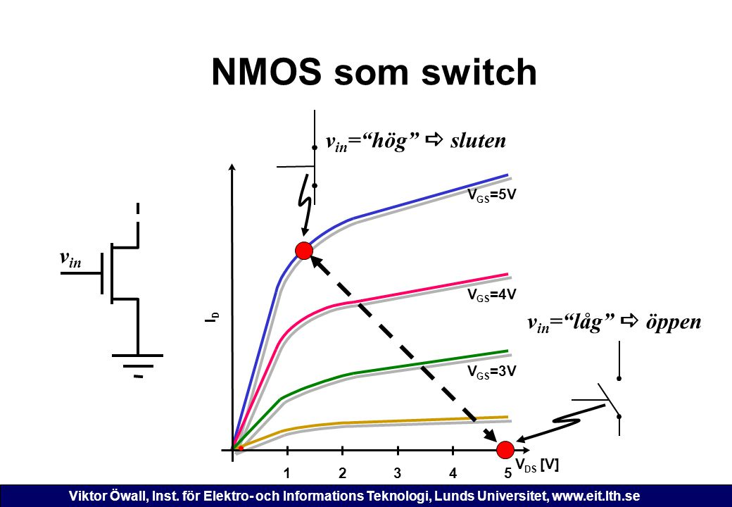 Viktor Öwall, Inst. för Elektro- och Informations Teknologi, Lunds Universitet, www.eit.lth.se NMOS som switch 12345 V DS [V] I D V GS =3V V GS =5V V