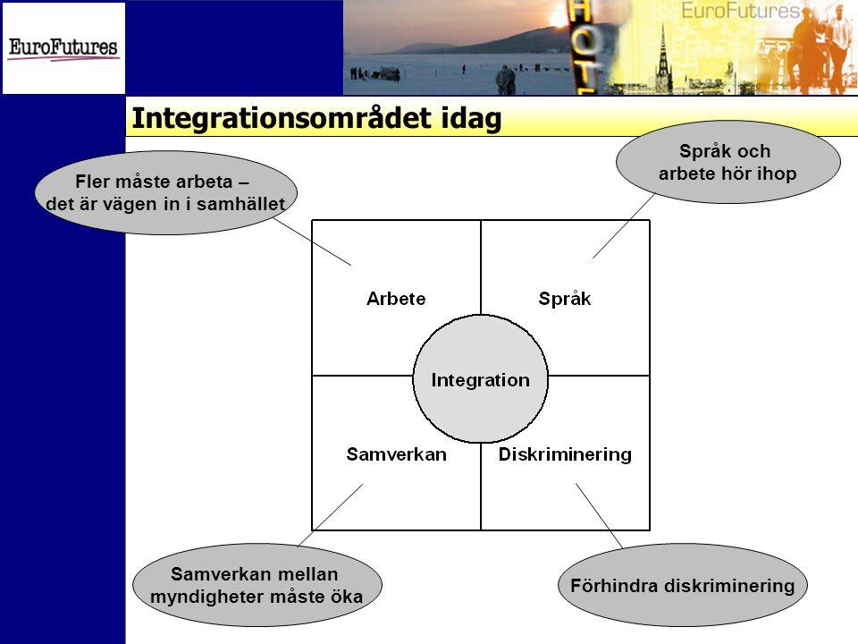 Integrationsområdet idag Samverkan mellan myndigheter måste öka Förhindra diskriminering Fler måste arbeta – det är vägen in i samhället Språk och arbete hör ihop