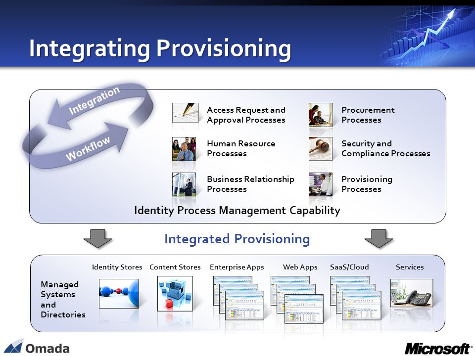 Integrating Provisioning Managed Systems and Directories Integration Workflow Human Resource Processes Procurement Processes Provisioning Processes Ac