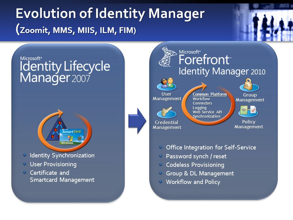 Evolution of Identity Manager ( Zoomit, MMS, MIIS, ILM, FIM) Identity Synchronization User Provisioning Certificate and Smartcard Management Office Integration for Self-Service Password synch / reset Codeless Provisioning Group & DL Management Workflow and Policy UserManagement GroupManagement CredentialManagement Common Platform WorkflowConnectorsLogging Web Service API Synchronization PolicyManagement