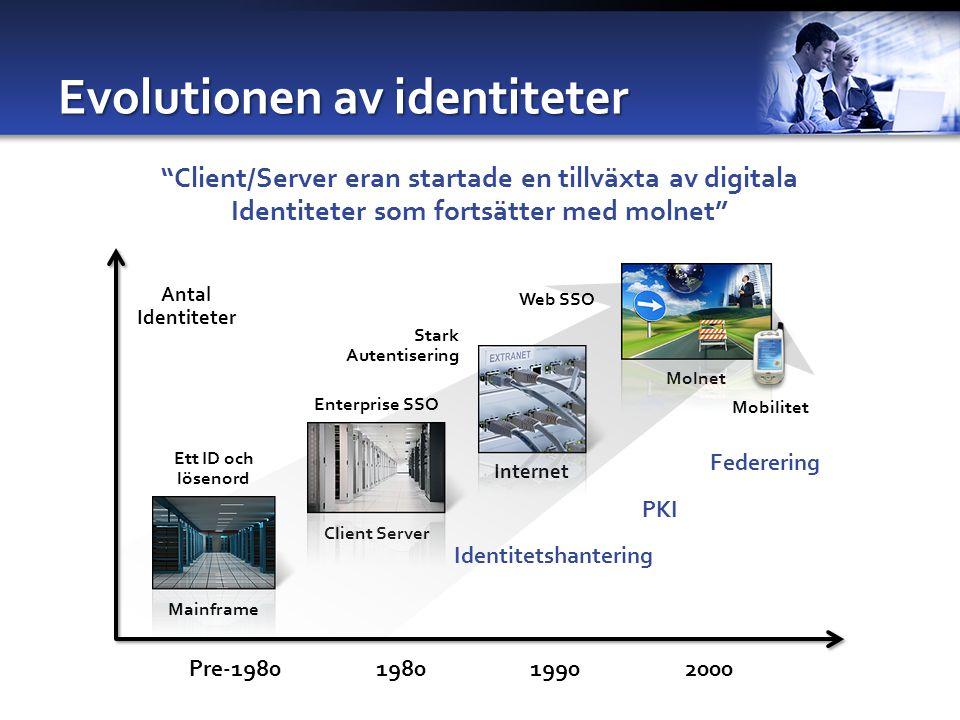 Evolutionen av identiteter Antal Identiteter Pre-1980198019902000 Mainframe Ett ID och lösenord Client Server Enterprise SSO Identitetshantering Federering Stark Autentisering Mobilitet Internet Molnet Web SSO PKI Client/Server eran startade en tillväxta av digitala Identiteter som fortsätter med molnet