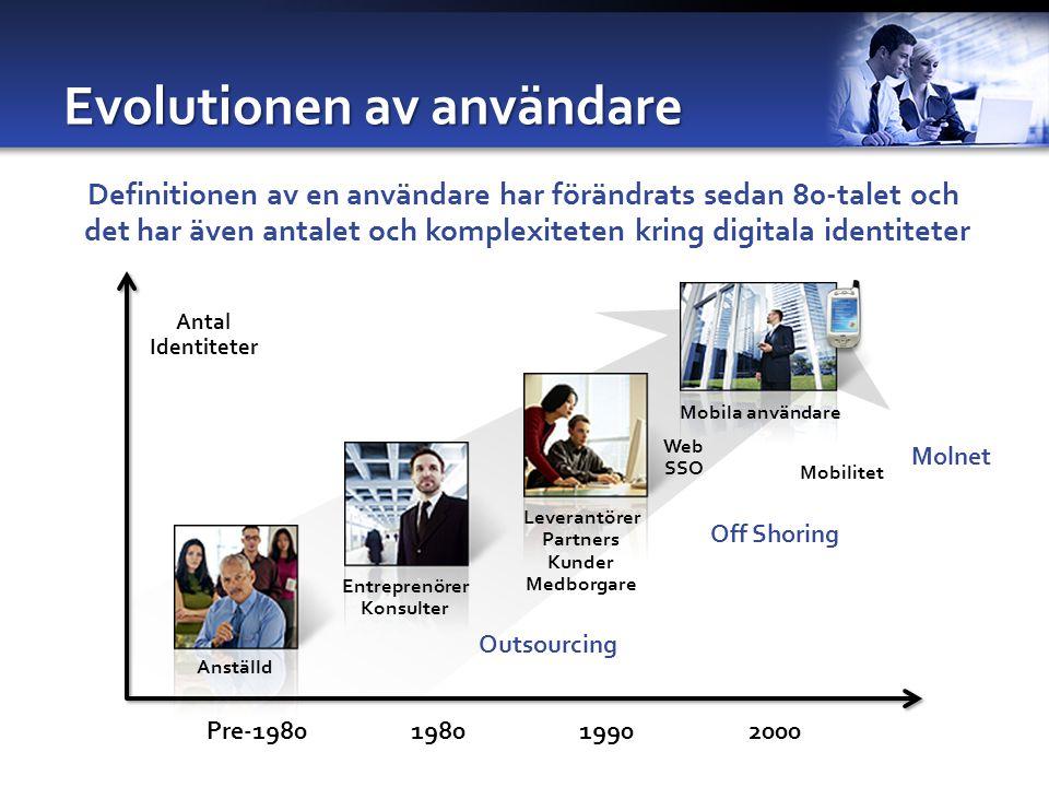 Antal Identiteter Pre-1980198019902000 Evolutionen av användare Anställd Entreprenörer Konsulter Outsourcing Web SSO Leverantörer Partners Kunder Medborgare Mobila användare Mobilitet Off Shoring Definitionen av en användare har förändrats sedan 80-talet och det har även antalet och komplexiteten kring digitala identiteter Molnet