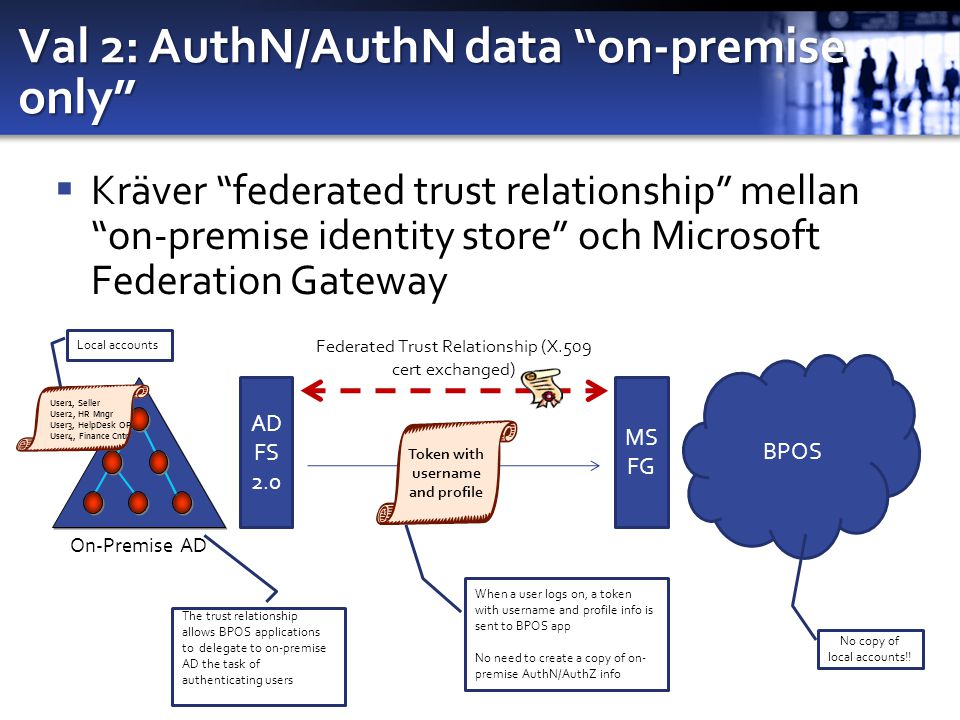 Val 2: AuthN/AuthN data on-premise only  Kräver federated trust relationship mellan on-premise identity store och Microsoft Federation Gateway On-Premise AD BPOS AD FS 2.0 MS FG Federated Trust Relationship (X.509 cert exchanged) User1, Seller User2, HR Mngr User3, HelpDesk OP User4, Finance Cntr Local accounts The trust relationship allows BPOS applications to delegate to on-premise AD the task of authenticating users No copy of local accounts!.