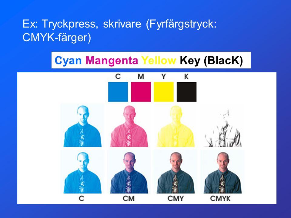Ex: Tryckpress, skrivare (Fyrfärgstryck: CMYK-färger) Cyan Mangenta Yellow Key (BlacK)