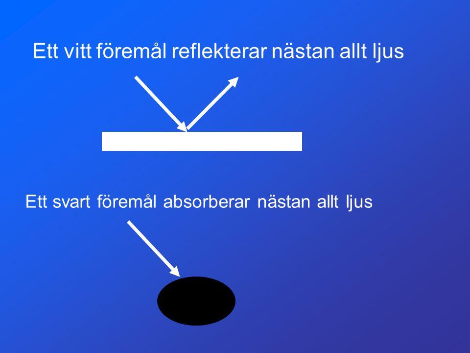 Ett vitt föremål reflekterar nästan allt ljus Ett svart föremål absorberar nästan allt ljus