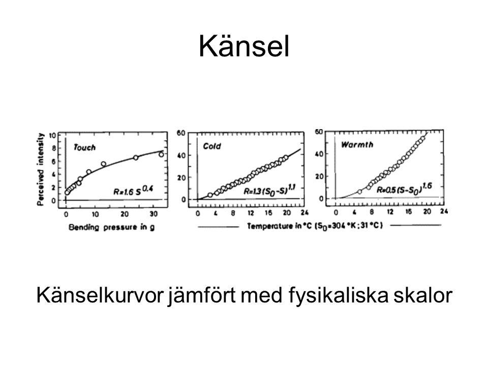 Känsel Känselkurvor jämfört med fysikaliska skalor