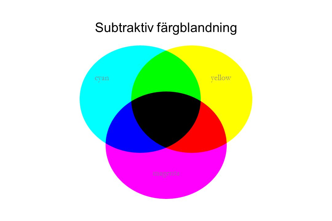 Subtraktiv färgblandning cyan magenta yellow