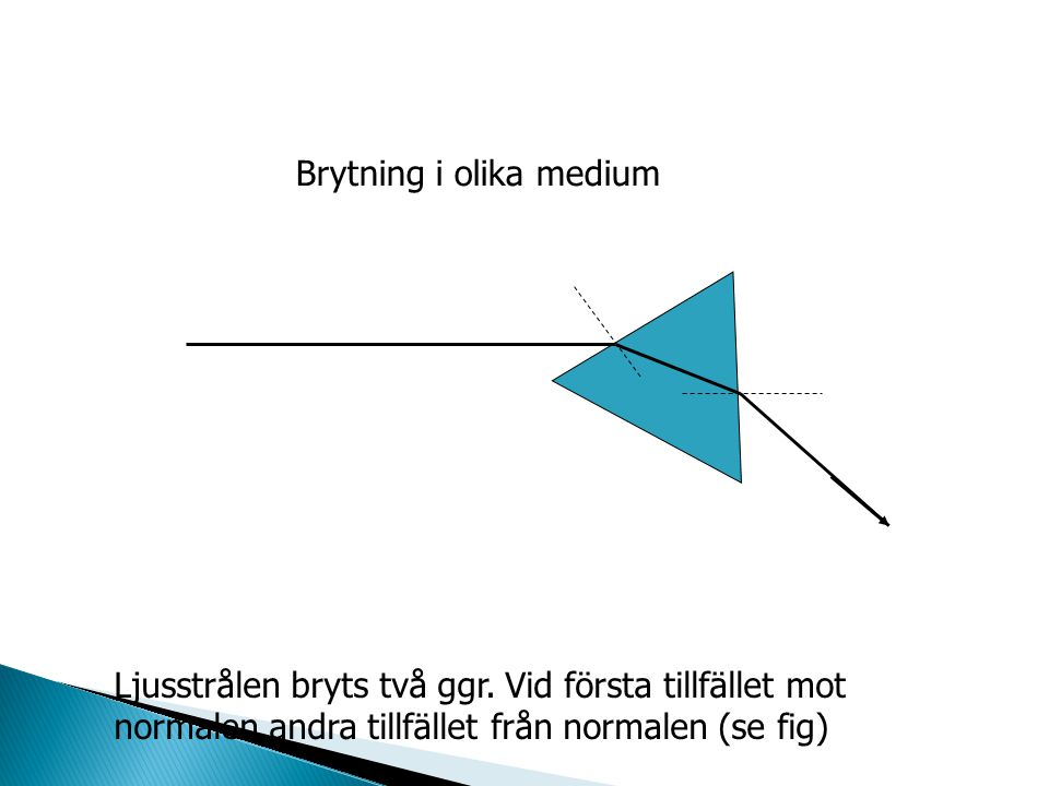 Brytning i olika medium Ljusstrålen bryts två ggr. Vid första tillfället mot normalen andra tillfället från normalen (se fig)