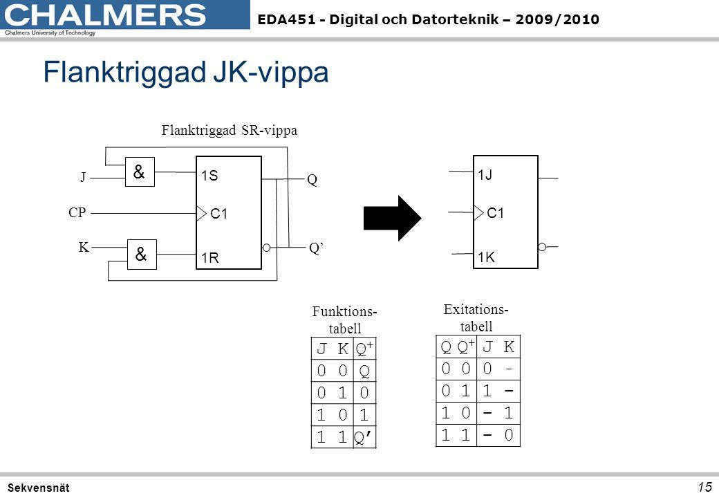 EDA451 - Digital och Datorteknik – 2009/2010 Flanktriggad JK-vippa 15 Sekvensnät CP Q Q' C1 1S 1R & & J K C1 1J 1K Flanktriggad SR-vippa JKQ+Q+ 00Q 01