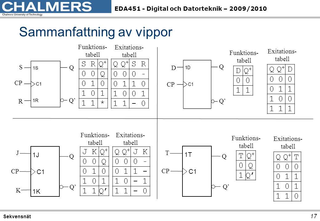 EDA451 - Digital och Datorteknik – 2009/2010 Sammanfattning av vippor 17 Sekvensnät JKQ+Q+ 00Q 010 101 11Q' QQ+Q+ JK 000 - 011- 10-1 11-0 Funktions- t