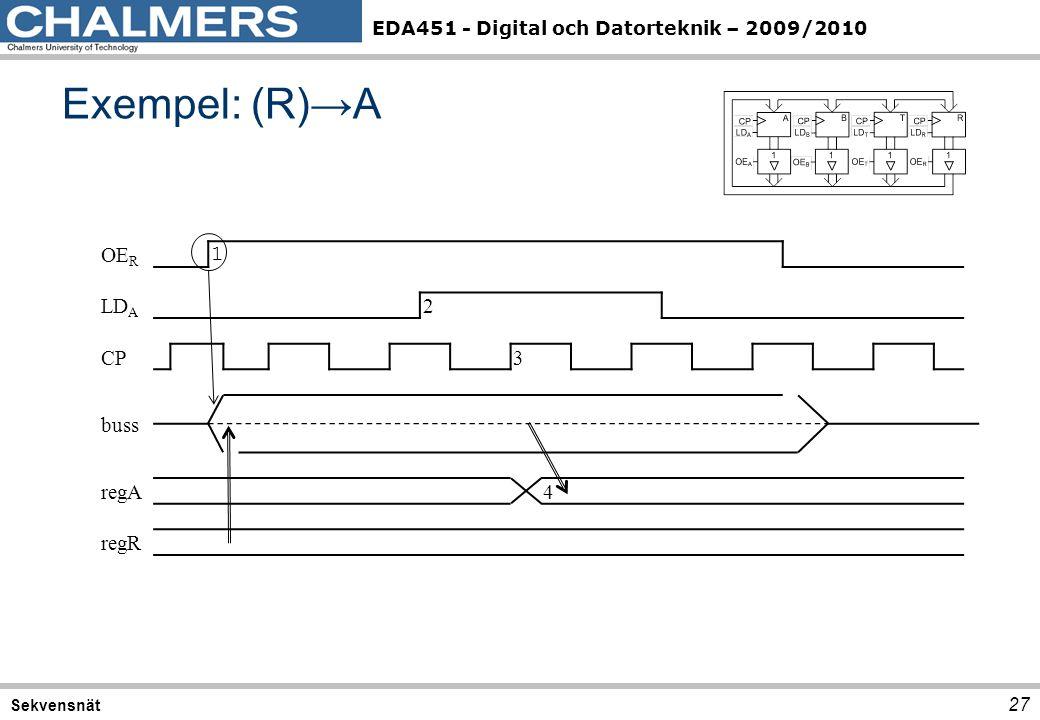 EDA451 - Digital och Datorteknik – 2009/2010 OE R 1 LD A 2 CP3 buss regA4 regR Exempel: (R)→A 27 Sekvensnät
