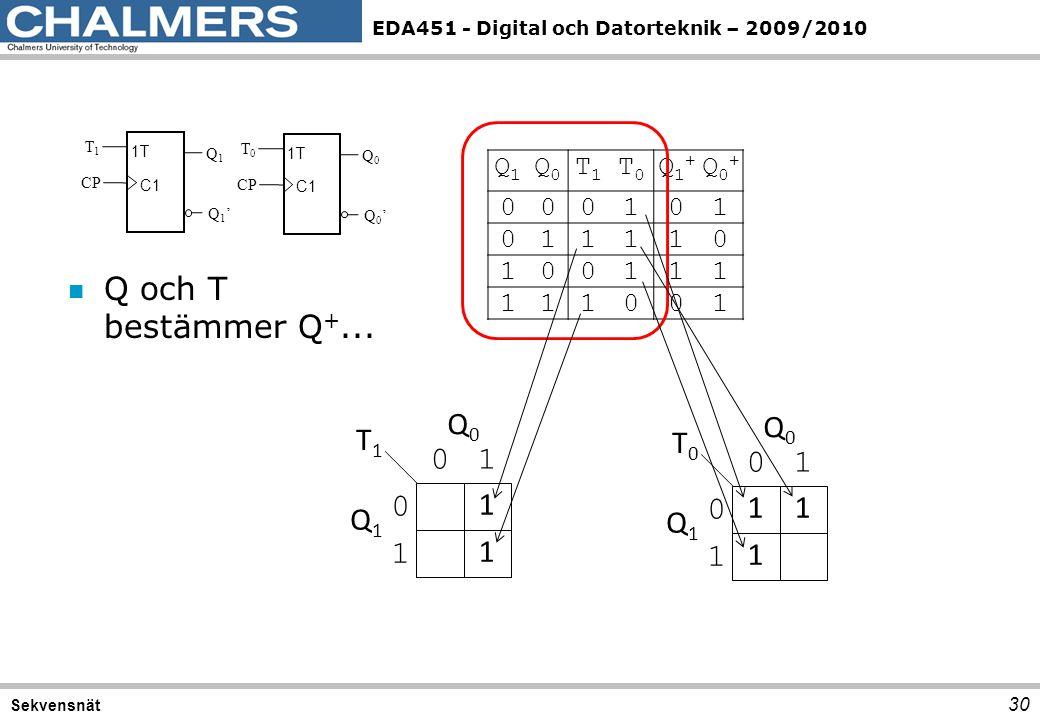EDA451 - Digital och Datorteknik – 2009/2010 30 Sekvensnät C1 1T CP Q1Q1 Q1'Q1' T1T1 C1 1T CP Q0Q0 Q0'Q0' T0T0 Q1Q1 Q0Q0 T1T1 T0T0 Q1+Q1+ Q0+Q0+ 00010