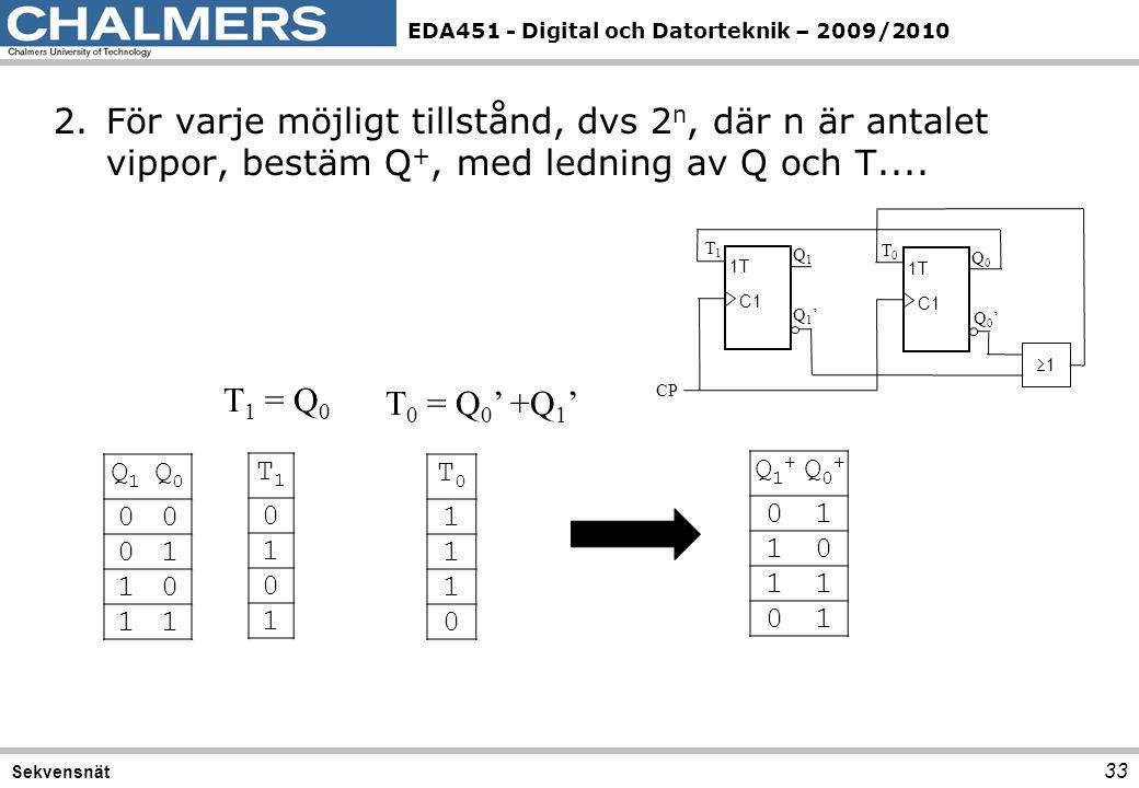 EDA451 - Digital och Datorteknik – 2009/2010 33 Sekvensnät 2.För varje möjligt tillstånd, dvs 2 n, där n är antalet vippor, bestäm Q +, med ledning av