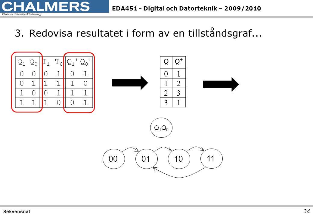 EDA451 - Digital och Datorteknik – 2009/2010 34 Sekvensnät Q1Q1 Q0Q0 T1T1 T0T0 Q1+Q1+ Q0+Q0+ 000101 011110 100111 111001 3.Redovisa resultatet i form