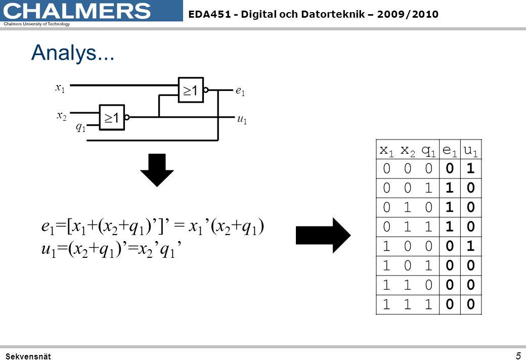 EDA451 - Digital och Datorteknik – 2009/2010 Analys... 5 Sekvensnät x1x1 x2x2 q1q1 e1e1 u1u1 x1x1 x2x2 q1q1 e1e1 u1u1 00001 00110 01010 01110 10001 10