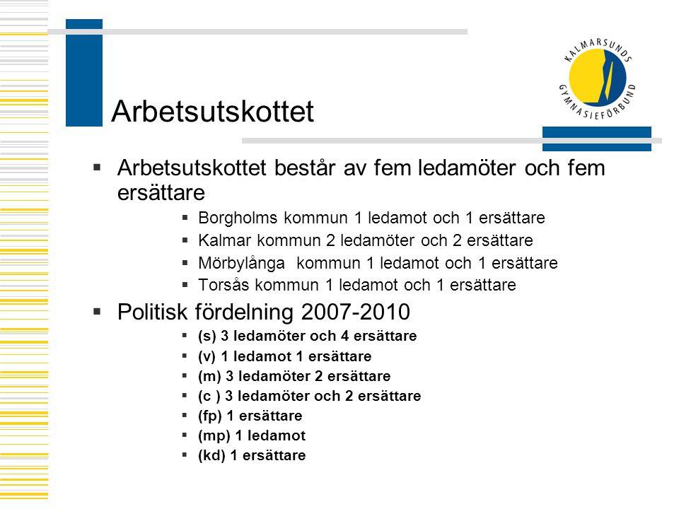 Arbetsutskottet  Arbetsutskottet består av fem ledamöter och fem ersättare  Borgholms kommun 1 ledamot och 1 ersättare  Kalmar kommun 2 ledamöter och 2 ersättare  Mörbylånga kommun 1 ledamot och 1 ersättare  Torsås kommun 1 ledamot och 1 ersättare  Politisk fördelning 2007-2010  (s) 3 ledamöter och 4 ersättare  (v) 1 ledamot 1 ersättare  (m) 3 ledamöter 2 ersättare  (c ) 3 ledamöter och 2 ersättare  (fp) 1 ersättare  (mp) 1 ledamot  (kd) 1 ersättare