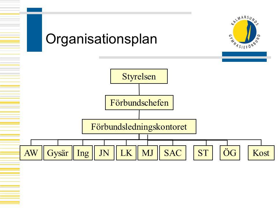 Organisationsplan Styrelsen Förbundschefen Förbundsledningskontoret AWIngGysärJNLKSTMJÖGSACKost