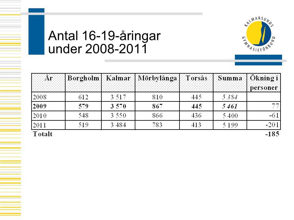 Antal 16-19-åringar under 2008-2011