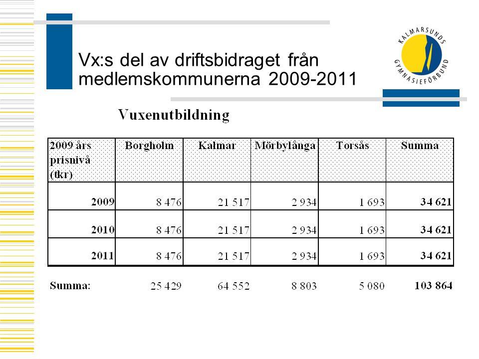 Vx:s del av driftsbidraget från medlemskommunerna 2009-2011
