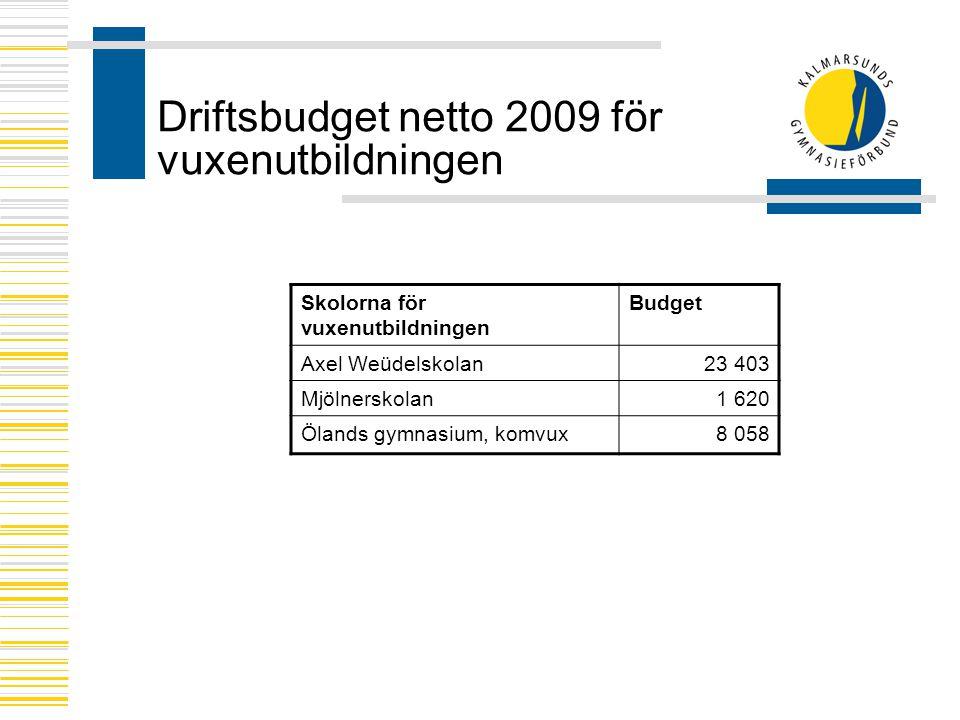 Driftsbudget netto 2009 för vuxenutbildningen Skolorna för vuxenutbildningen Budget Axel Weüdelskolan23 403 Mjölnerskolan1 620 Ölands gymnasium, komvux8 058