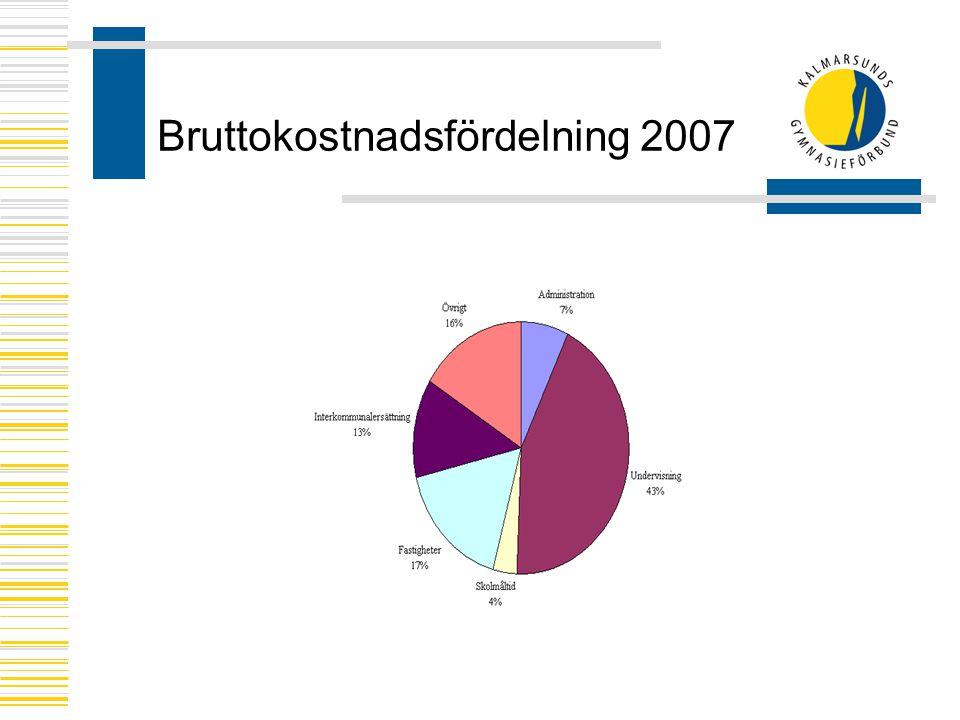 Bruttokostnadsfördelning 2007