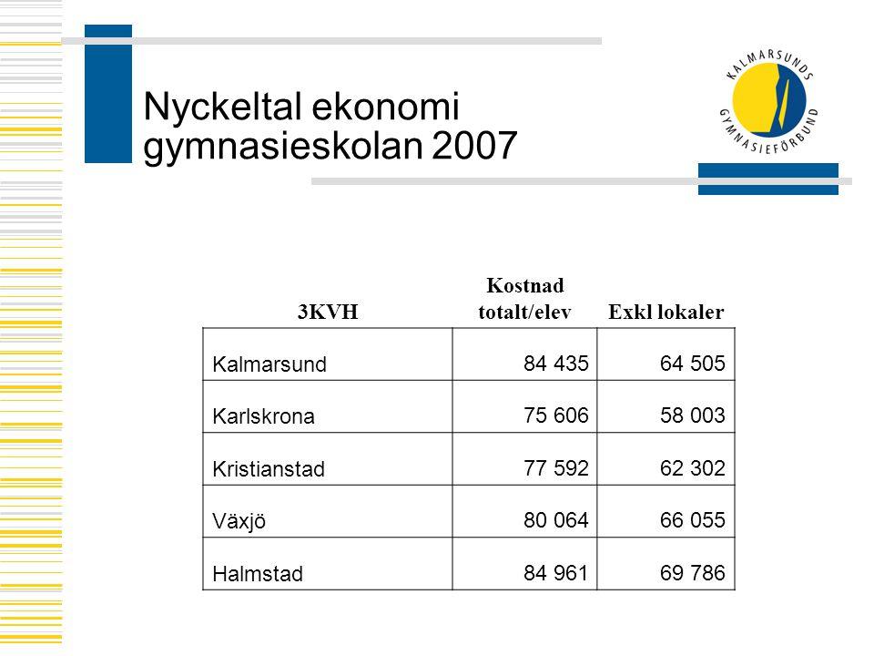 Nyckeltal ekonomi gymnasieskolan 2007 3KVH Kostnad totalt/elevExkl lokaler Kalmarsund84 43564 505 Karlskrona75 60658 003 Kristianstad77 59262 302 Växjö80 06466 055 Halmstad84 96169 786