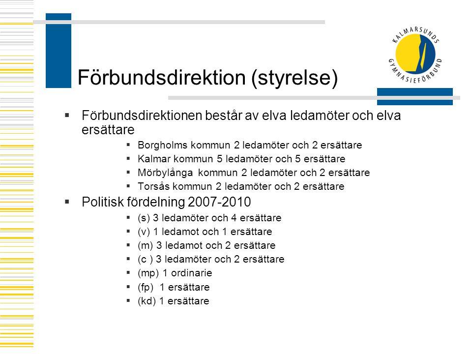 Förbundsdirektion (styrelse)  Förbundsdirektionen består av elva ledamöter och elva ersättare  Borgholms kommun 2 ledamöter och 2 ersättare  Kalmar kommun 5 ledamöter och 5 ersättare  Mörbylånga kommun 2 ledamöter och 2 ersättare  Torsås kommun 2 ledamöter och 2 ersättare  Politisk fördelning 2007-2010  (s) 3 ledamöter och 4 ersättare  (v) 1 ledamot och 1 ersättare  (m) 3 ledamot och 2 ersättare  (c ) 3 ledamöter och 2 ersättare  (mp) 1 ordinarie  (fp) 1 ersättare  (kd) 1 ersättare
