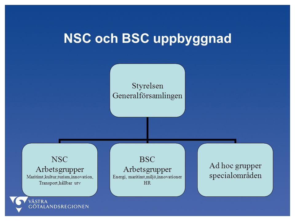 NSC och BSC uppbyggnad