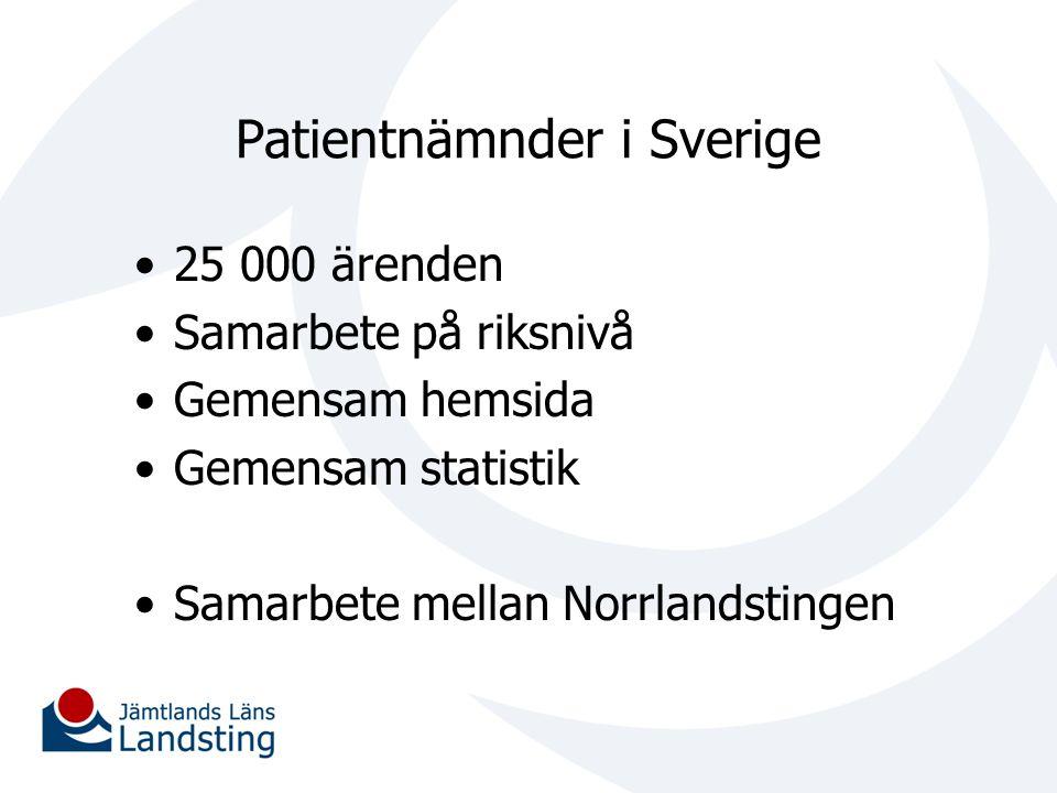 Patientnämnder i Sverige 25 000 ärenden Samarbete på riksnivå Gemensam hemsida Gemensam statistik Samarbete mellan Norrlandstingen