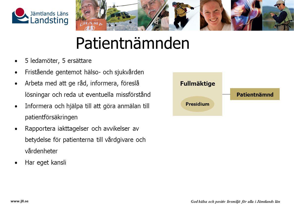 www.jll.se God hälsa och positiv livsmiljö för alla i Jämtlands län Patientnämnden 5 ledamöter, 5 ersättare Fristående gentemot hälso- och sjukvården Arbeta med att ge råd, informera, föreslå lösningar och reda ut eventuella missförstånd Informera och hjälpa till att göra anmälan till patientförsäkringen Rapportera iakttagelser och avvikelser av betydelse för patienterna till vårdgivare och vårdenheter Har eget kansli Fullmäktige Presidium Patientnämnd