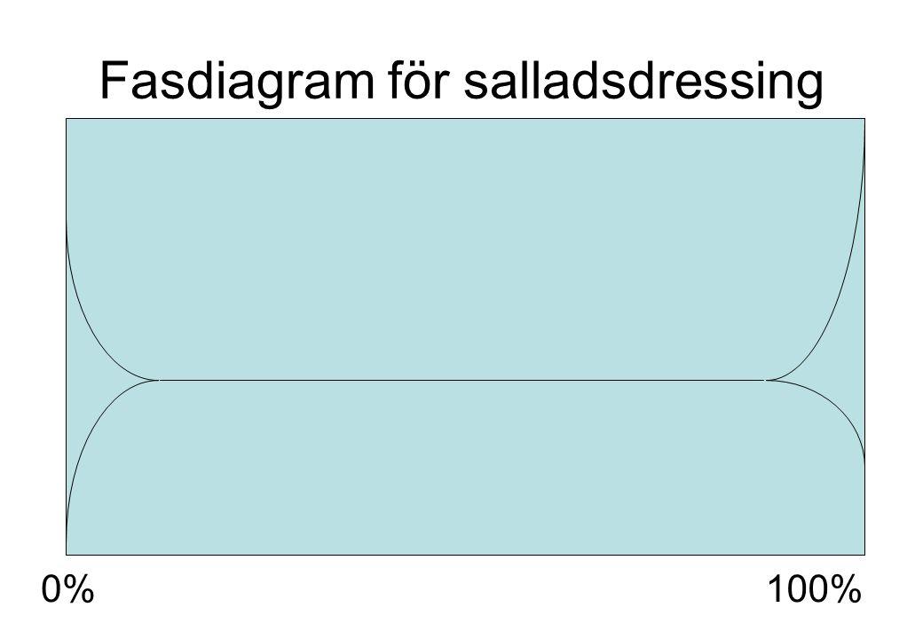 Fasdiagram för salladsdressing 0%100%