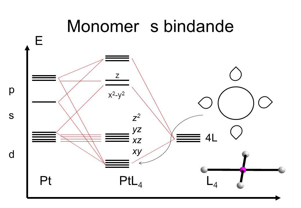 Monomers bindande E Pt PtL 4 L 4 psdpsd 4L x 2 -y 2 z z 2 yz xz xy