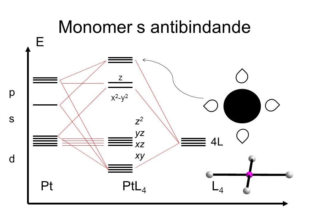 Monomer s antibindande E Pt PtL 4 L 4 psdpsd 4L x 2 -y 2 z z 2 yz xz xy