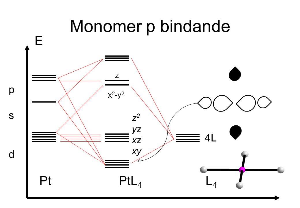 Monomer p bindande E Pt PtL 4 L 4 psdpsd 4L x 2 -y 2 z z 2 yz xz xy