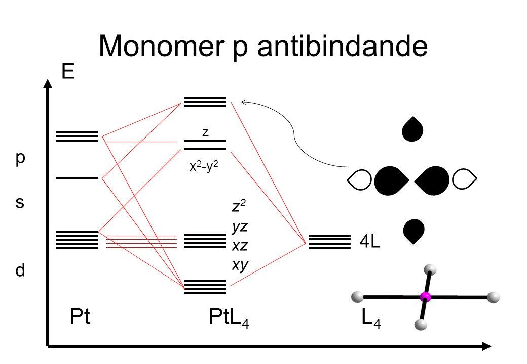 Monomer p antibindande E Pt PtL 4 L 4 psdpsd 4L x 2 -y 2 z z 2 yz xz xy