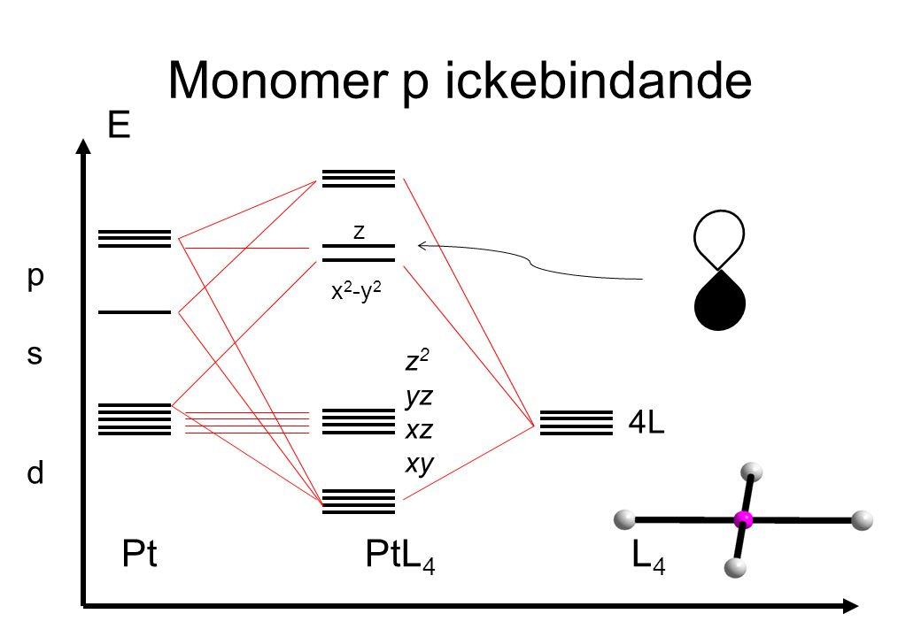 Monomer p ickebindande E Pt PtL 4 L 4 psdpsd 4L x 2 -y 2 z z 2 yz xz xy