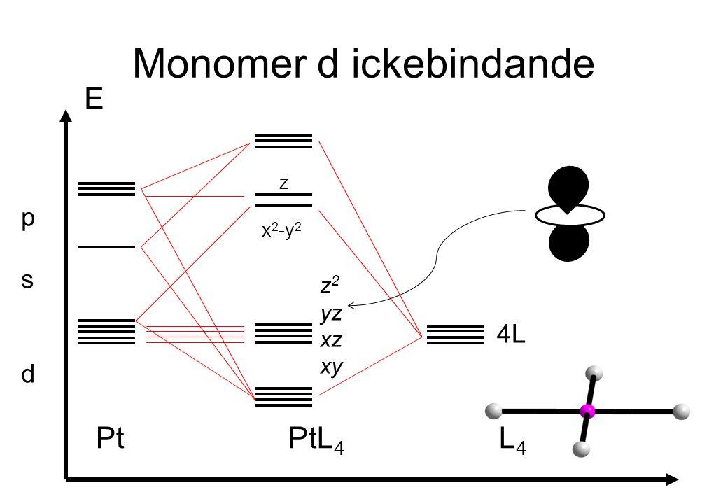 Monomer d ickebindande E Pt PtL 4 L 4 psdpsd 4L x 2 -y 2 z z 2 yz xz xy