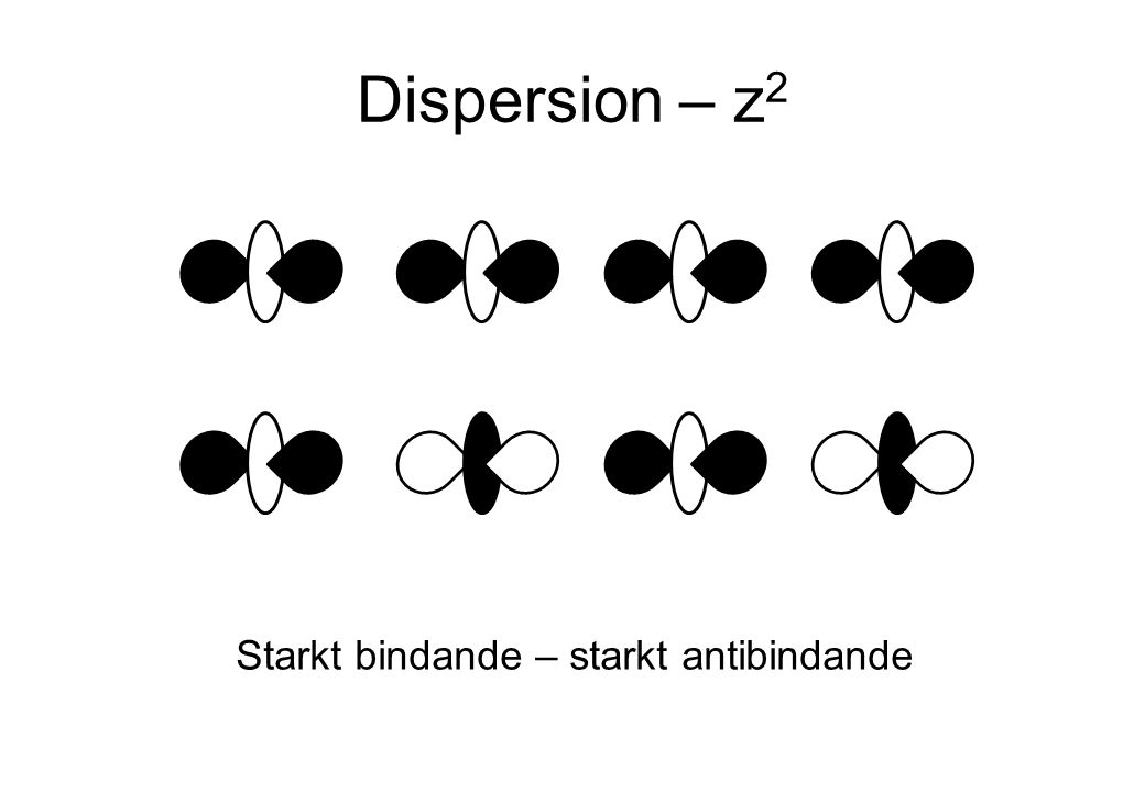 Dispersion – z 2 Starkt bindande – starkt antibindande