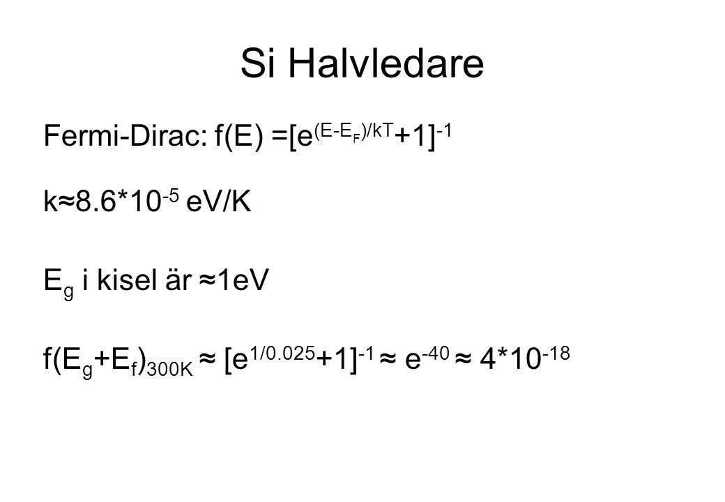 Si Halvledare Fermi-Dirac: f(E) =[e (E-E F )/kT +1] -1 k≈8.6*10 -5 eV/K E g i kisel är ≈1eV f(E g +E f ) 300K ≈ [e 1/0.025 +1] -1 ≈ e -40 ≈ 4*10 -18