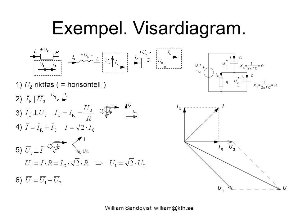 William Sandqvist william@kth.se Exempel. Visardiagram. 1) U 2 riktfas ( = horisontell ) 2) 3) 4) 5) 6)
