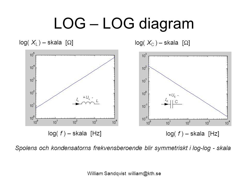 William Sandqvist william@kth.se LOG – LOG diagram log( f ) – skala [Hz] log( X C ) – skala [  ] log( f ) – skala [Hz] log( X L ) – skala [  ] Spole