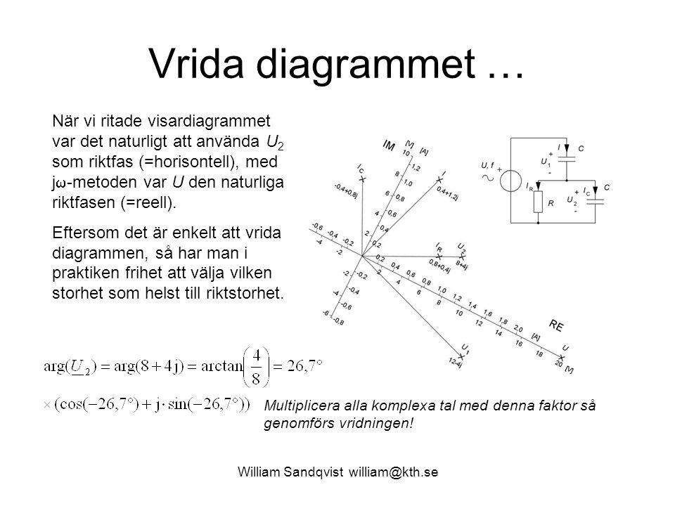 Vrida diagrammet … När vi ritade visardiagrammet var det naturligt att använda U 2 som riktfas (=horisontell), med j  -metoden var U den naturliga ri