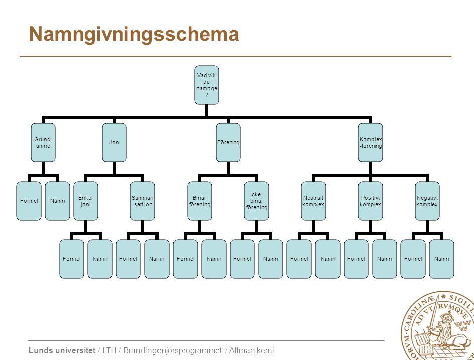 Lunds universitet / LTH / Brandingenjörsprogrammet / Allmän kemi Vad vill du namnge? Grund- ämne FormelNamn Jon Enkel jonl FormelNamn Samman- satt jon