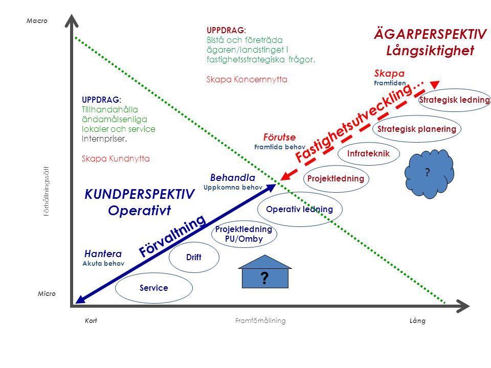 Förhållningssätt Hantera Akuta behov Macro Behandla Uppkomna behov Förutse Framtida behov Skapa Framtiden Micro Kort Lång Framförhållning KUNDPERSPEKT