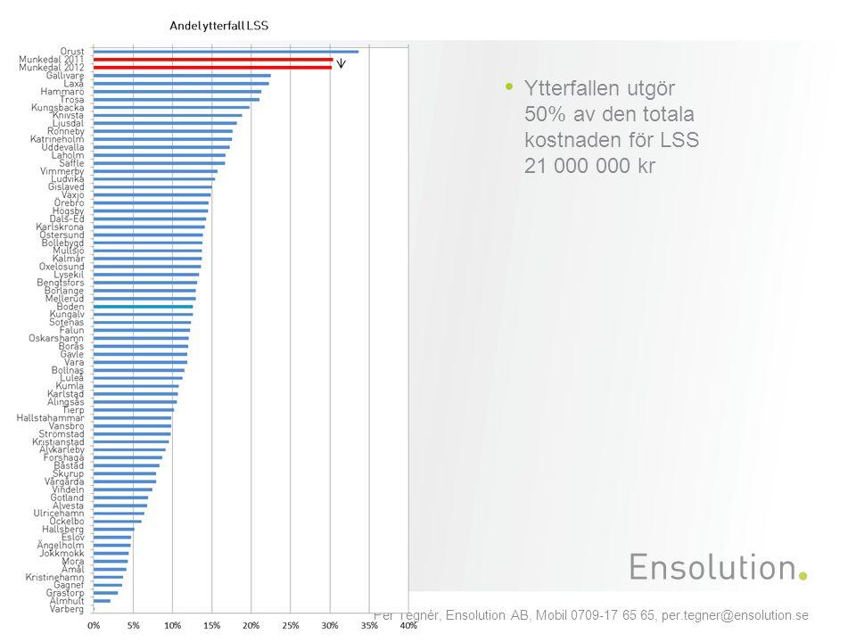 Per Tegnér, Ensolution AB, Mobil 0709-17 65 65, per.tegner@ensolution.se Ytterfallen utgör 50% av den totala kostnaden för LSS 21 000 000 kr