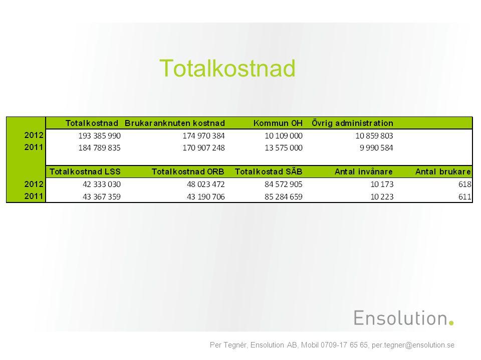 Per Tegnér, Ensolution AB, Mobil 0709-17 65 65, per.tegner@ensolution.se Totalkostnad