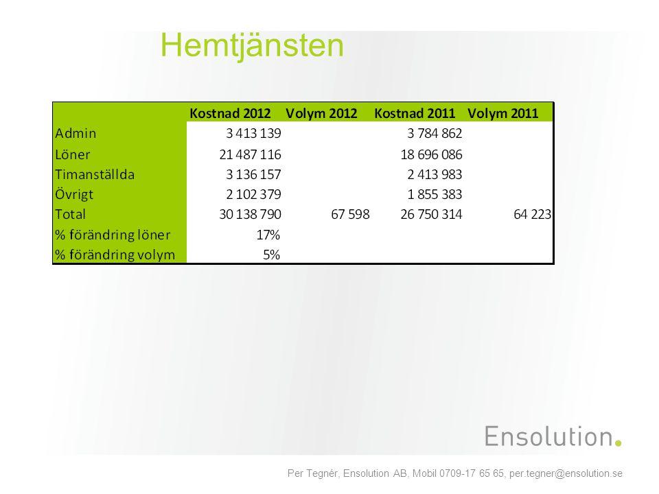 Per Tegnér, Ensolution AB, Mobil 0709-17 65 65, per.tegner@ensolution.se Hemtjänsten