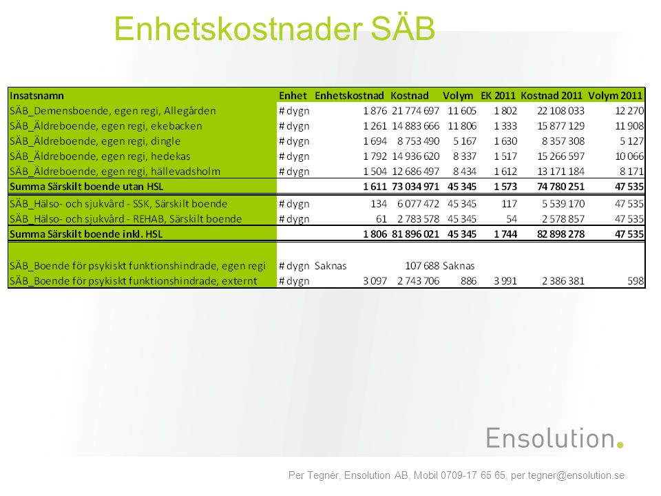 Per Tegnér, Ensolution AB, Mobil 0709-17 65 65, per.tegner@ensolution.se Enhetskostnader SÄB