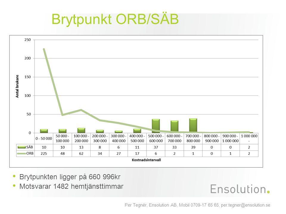 Brytpunkt ORB/SÄB Brytpunkten ligger på 660 996kr Motsvarar 1482 hemtjänsttimmar