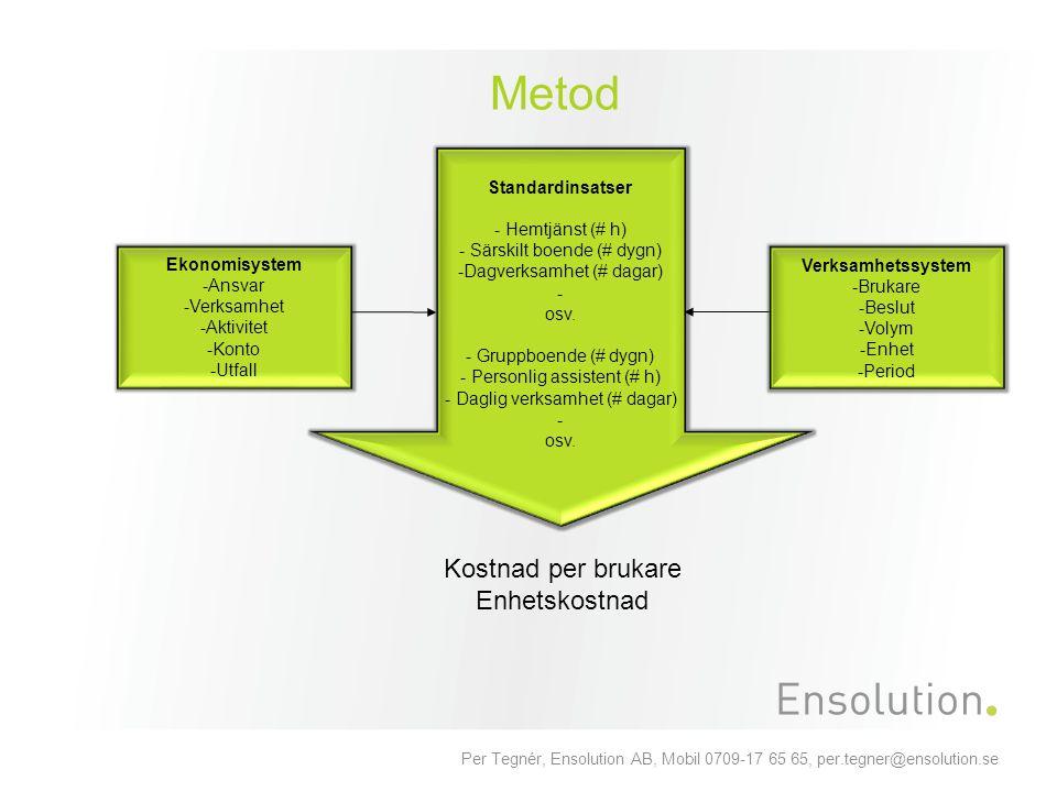 Per Tegnér, Ensolution AB, Mobil 0709-17 65 65, per.tegner@ensolution.se Metod Kostnad per brukare Enhetskostnad Standardinsatser - Hemtjänst (# h) -